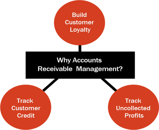 account receivable management