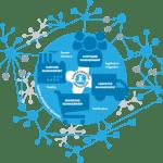 Global SCM Software Market – An Overview