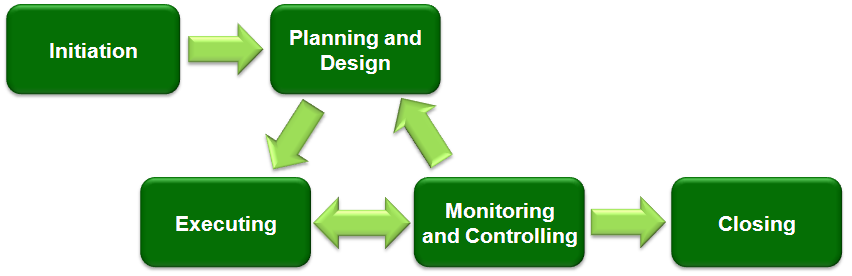 Project_Management_(phases)