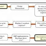 Challenges in ERP Implementation
