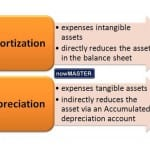 Amortization and Depreciation – What Makes Them Different?