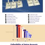 Ways to Optimize Account Receivables Management