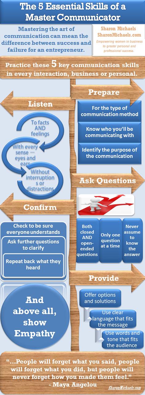 Communication-Skills-Infographic-2
