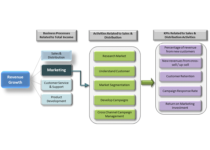 how to improve revenue growth