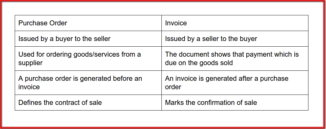 Purchase Invoices Difference Between A Purchase Order And An Invoice