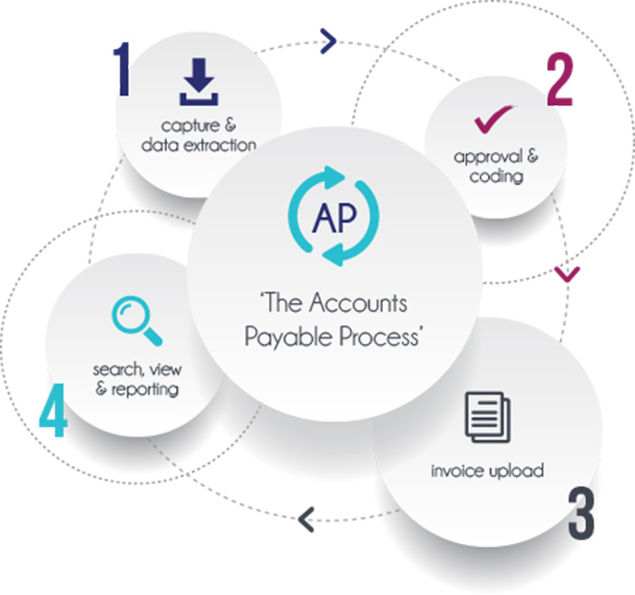 account payable process
