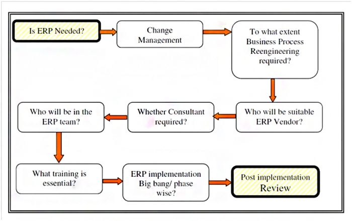 erp implementation process