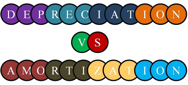 Amortization and Depriciation