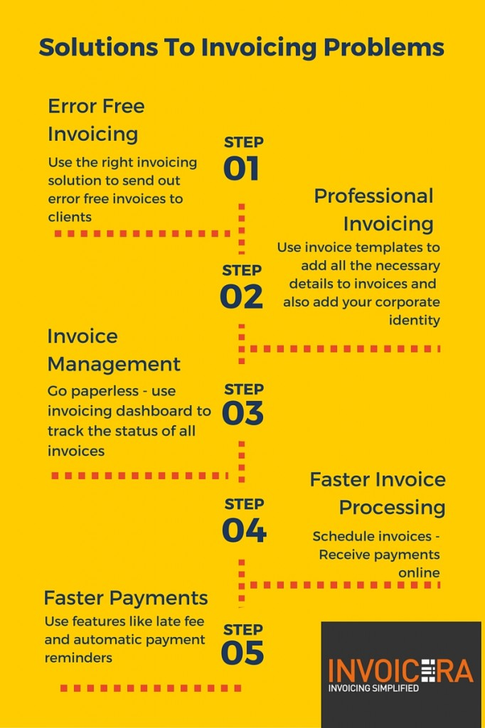 Solutions to Invoicing Problems