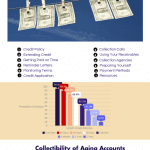 Ways to Optimize Account Receivables Management