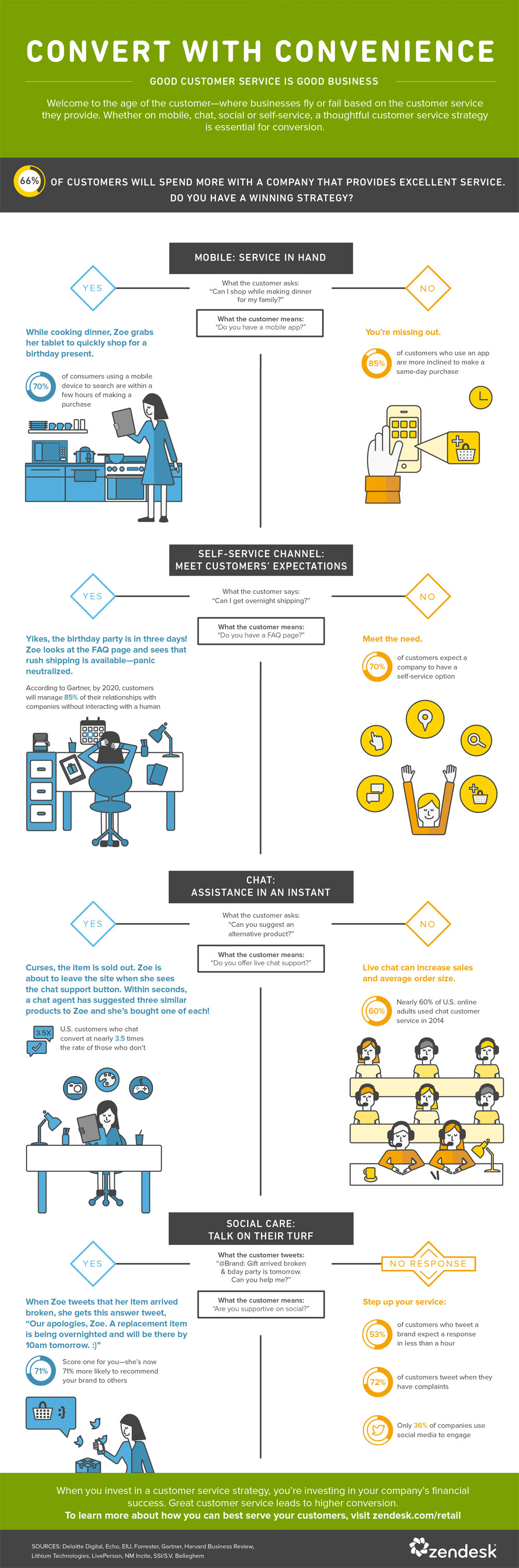 customer-s-infograph