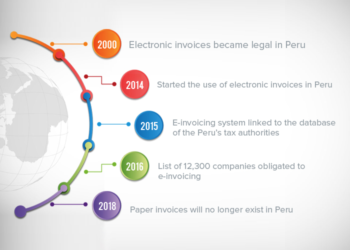 e-invoicing in peru