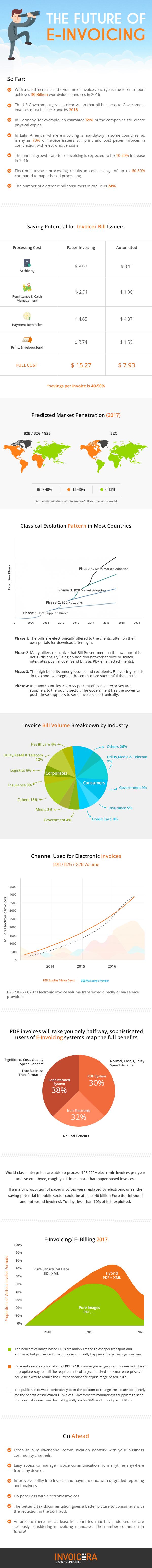 e-invoicing evolution
