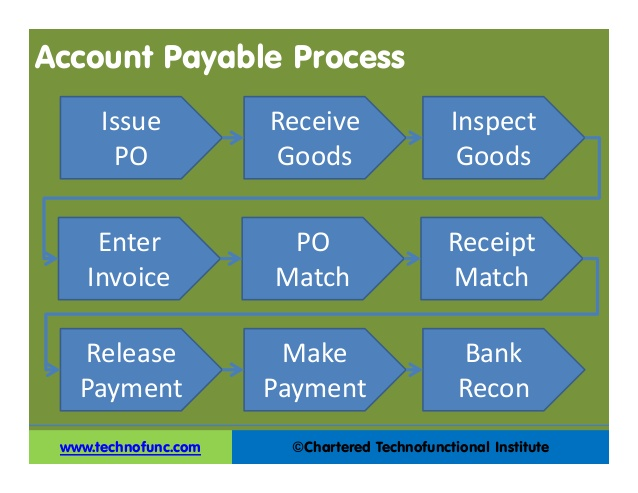 Accounts Payable Process Improvement Ideas - Steps to approve an invoice for payment