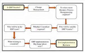 ERP-implementation