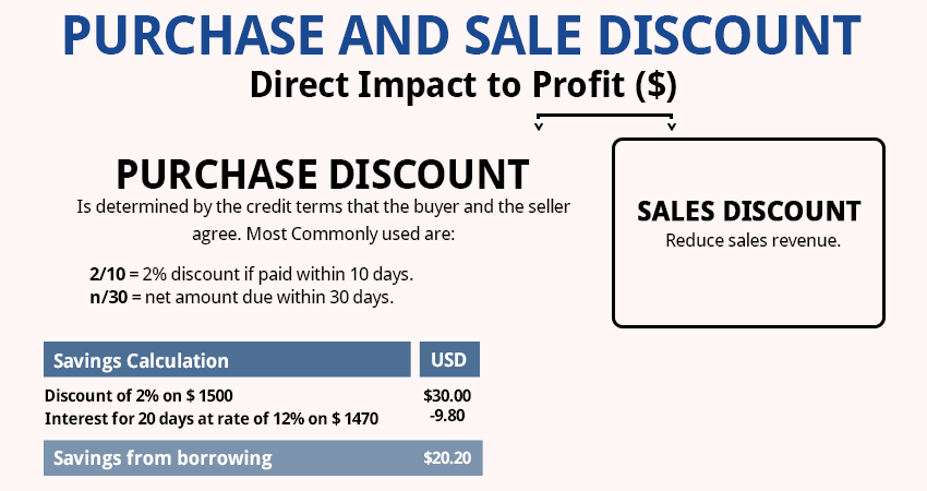 Difference Between Sales Discount And Purchase Discount - What's the difference between invoice and msrp online outlet stores