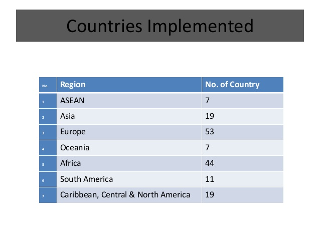 gst-implemented countries