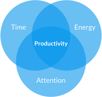 manage productivity