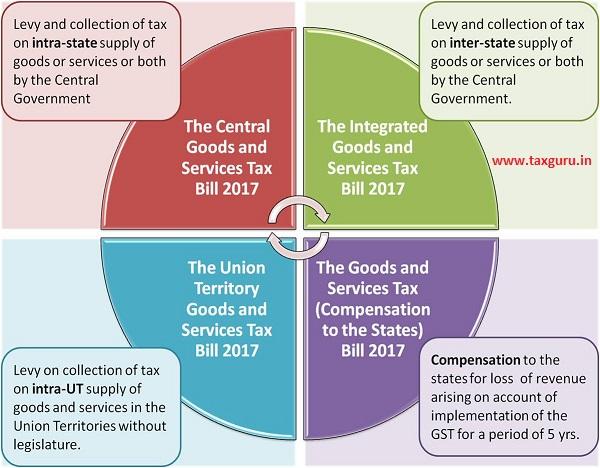 Cabinet-approves-four-GST-Billss