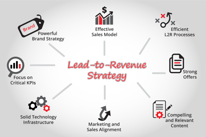 strategy business revenue