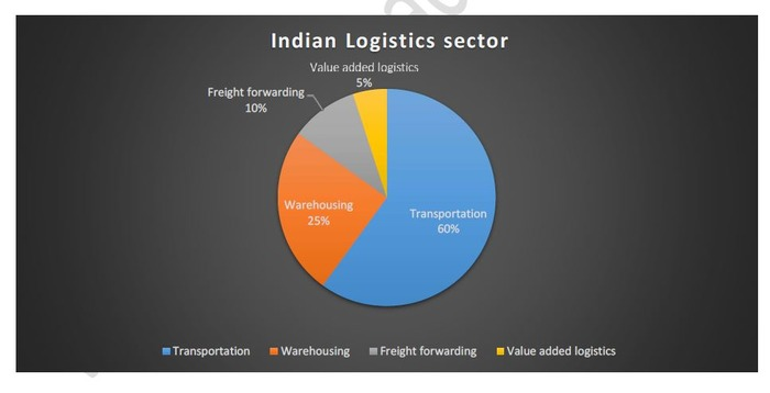 impact of logistic sector