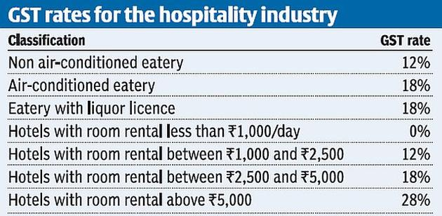 impact of restaurants and hotels