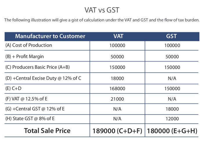 gst effect on small business