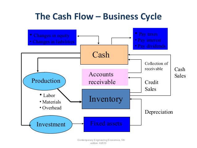 Diagram Of Cash Flow Cycle Diy Enthusiasts Wiring Diagrams