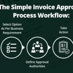 The Need For an Invoice Approval Process in Today's Business