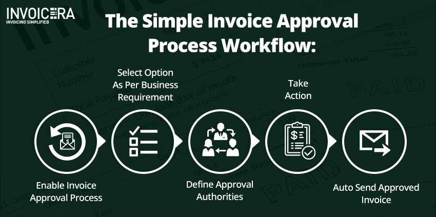 Best Invoice Approval Software That Makes Invoicing